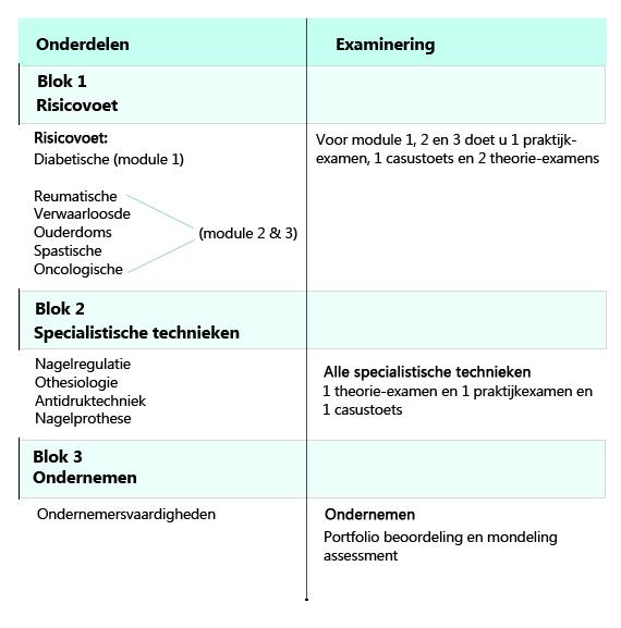 medischpedicuretabel